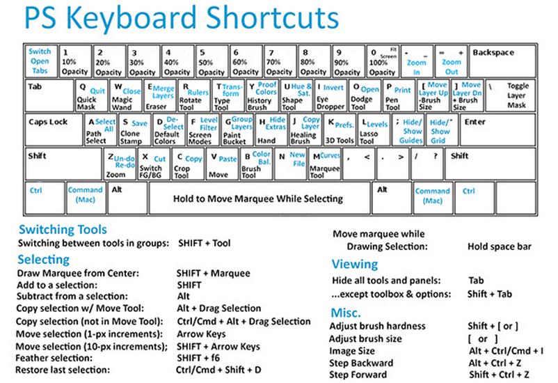Photoshop mappa delle scorciatoie da tastiera