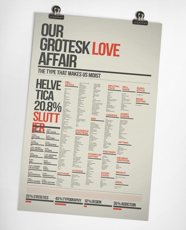 poster dei font più amati